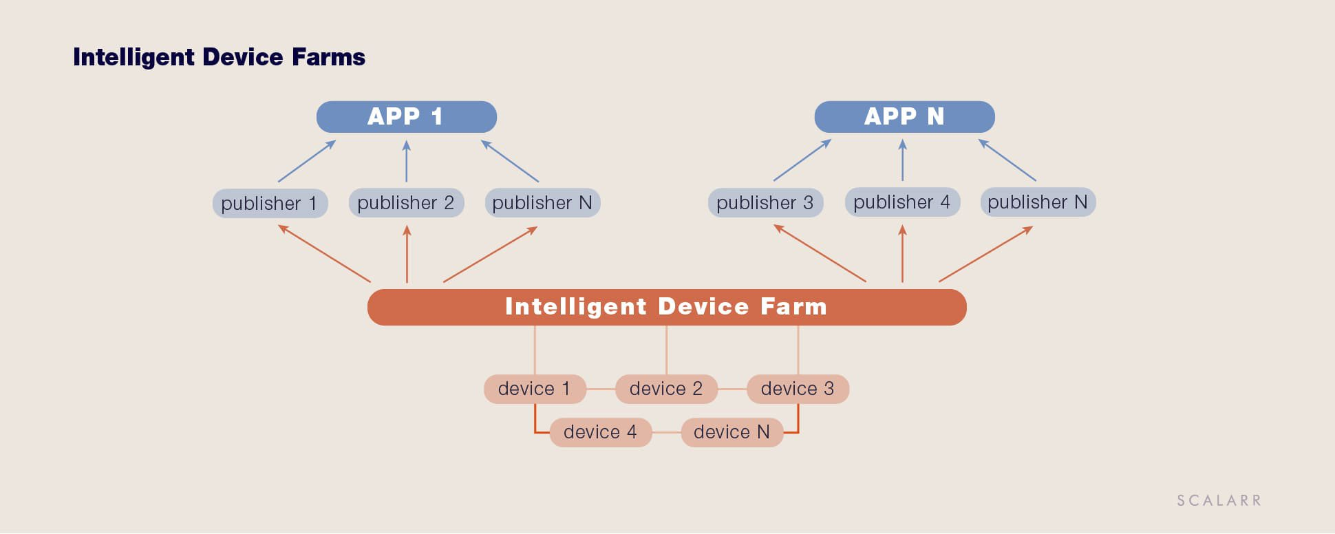 Intelligent Device Farms