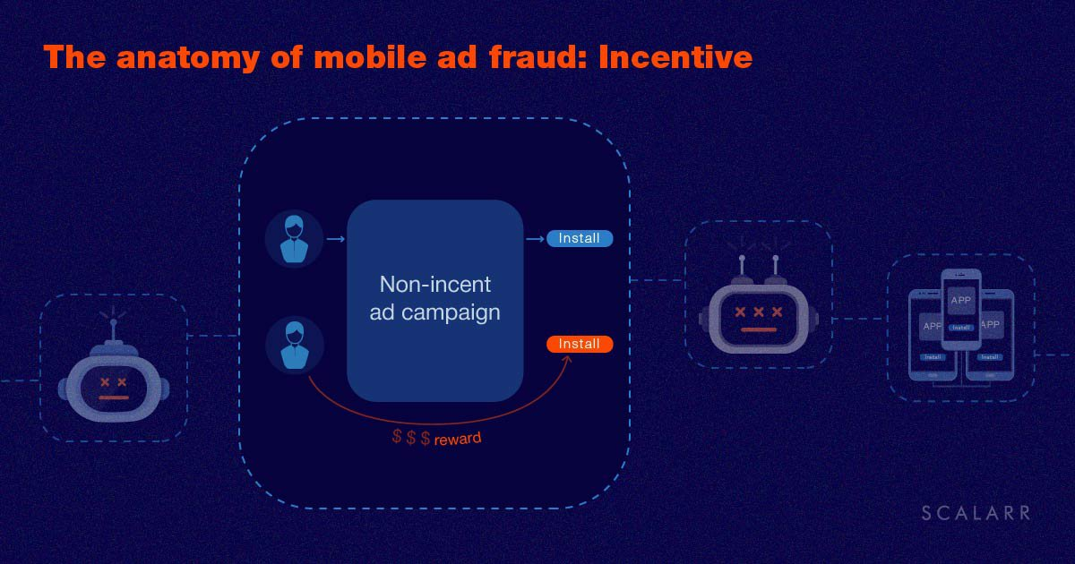 The anatomy of mobile ad fraud: Incentive