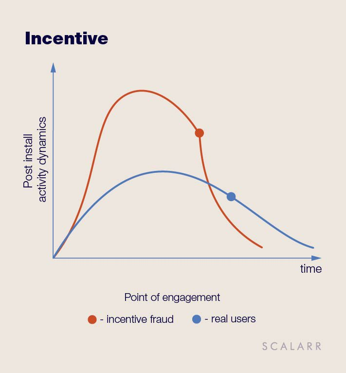 How Incentive works