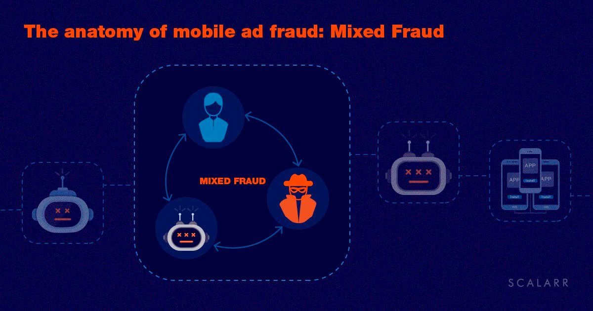 The anatomy of mobile ad fraud: Mixed Fraud