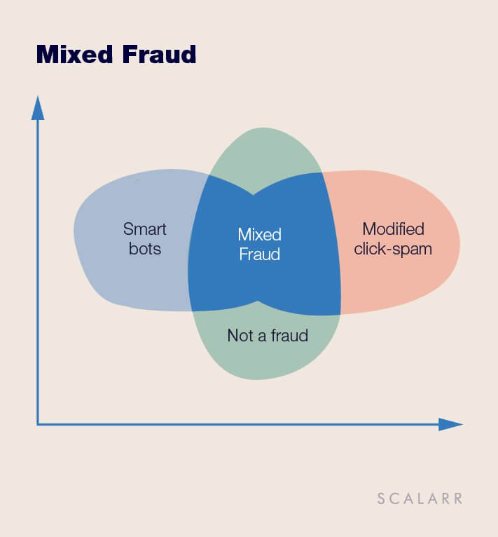 Mixed Fraud is a combination of different types of fraud, mixed in one indivisible bundle