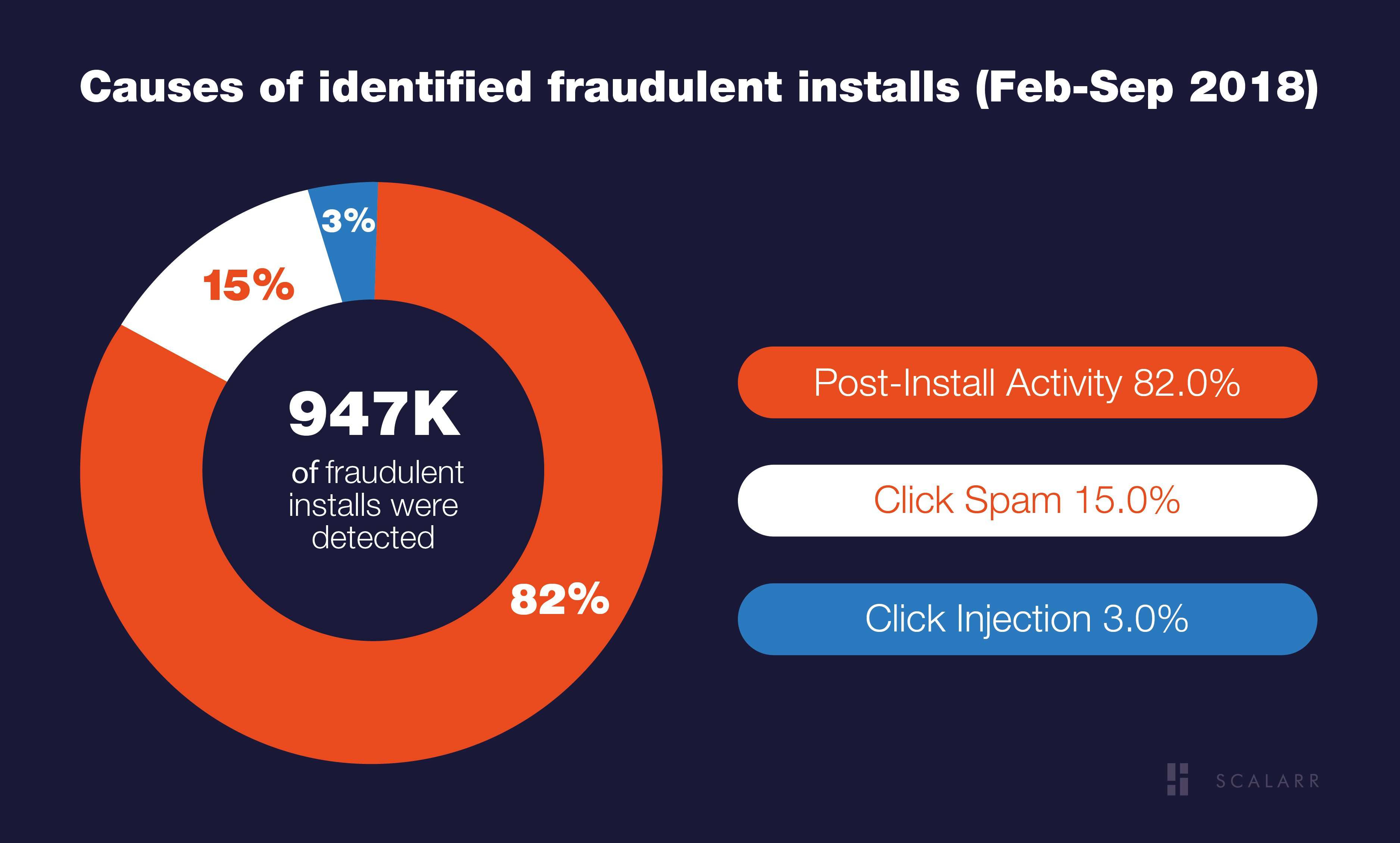 Causes of identified fraudulent installs