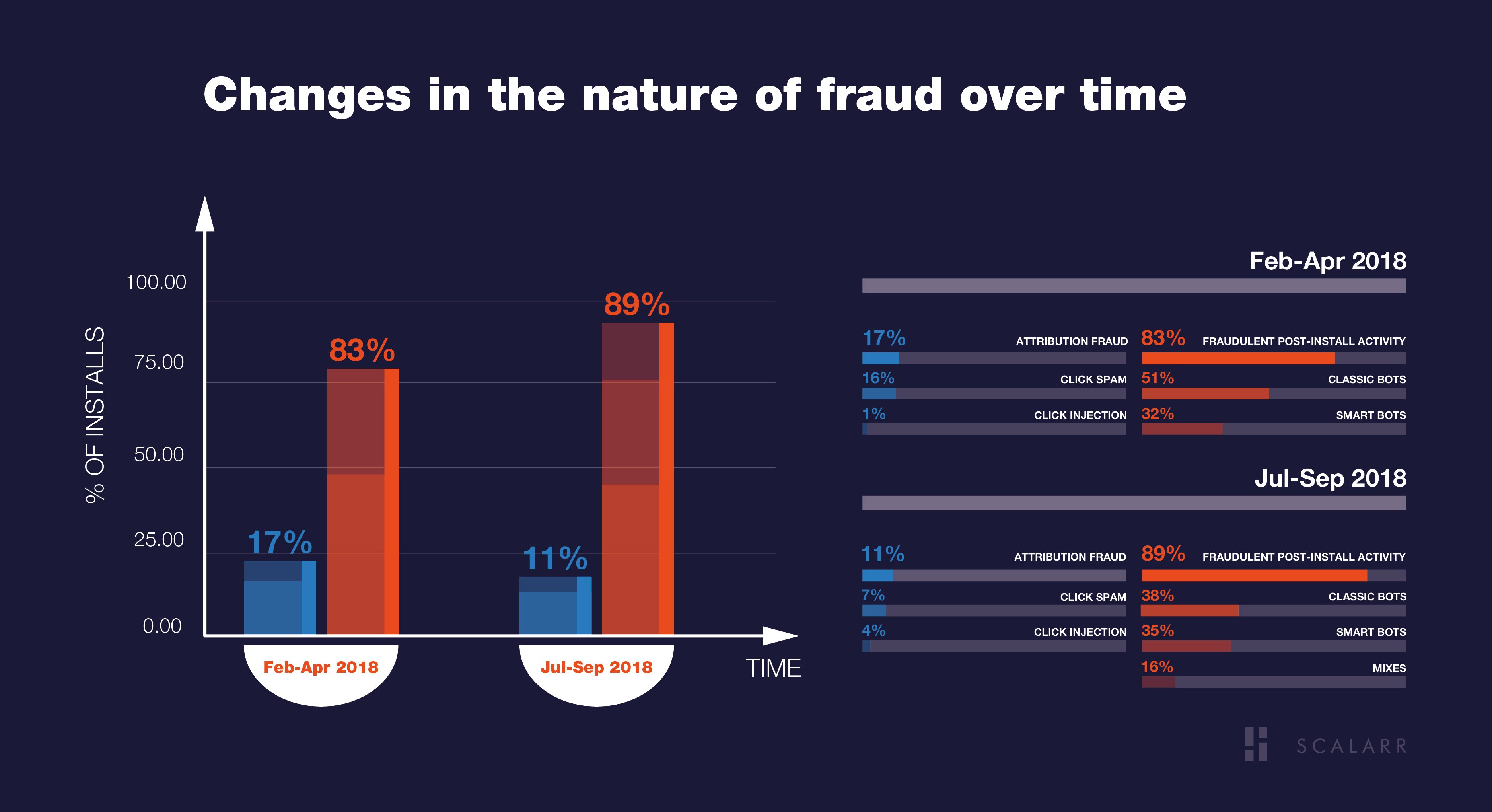 Changes in the nature of fraud over time