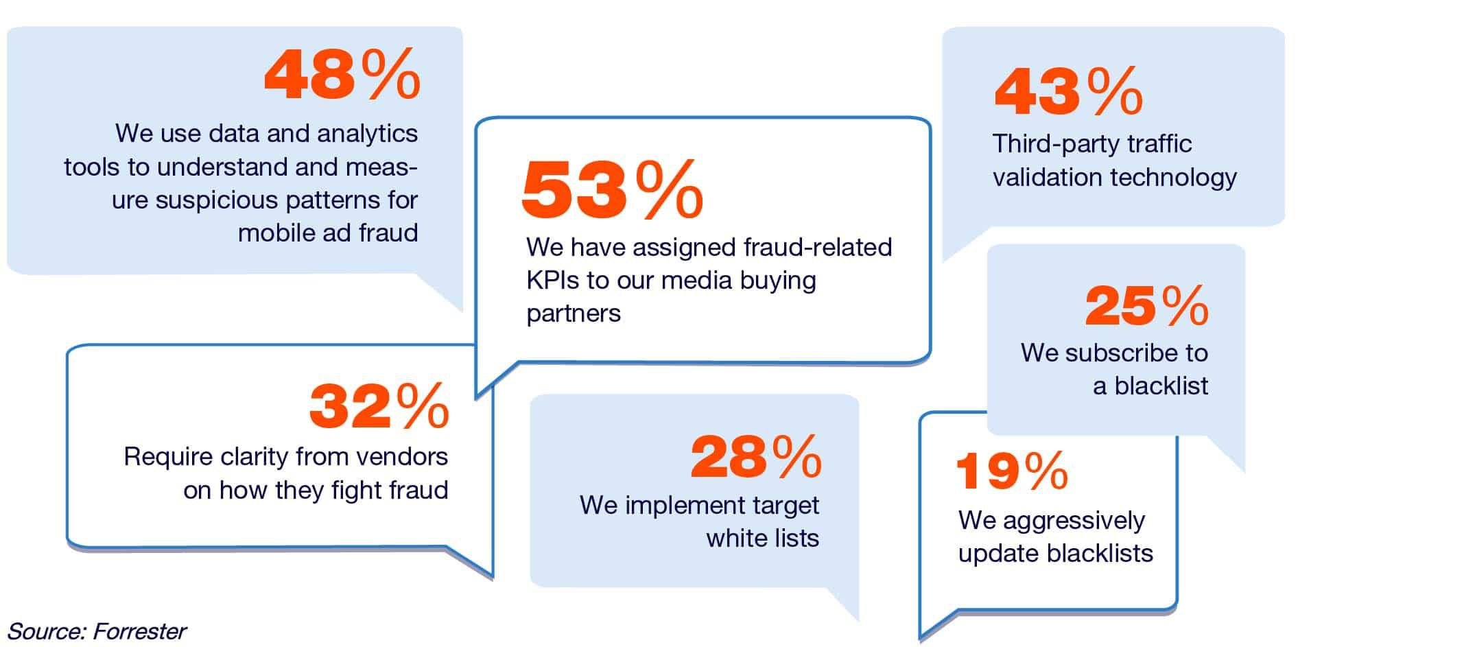 How mobile marketers say they're responding to ad fraud.jpg