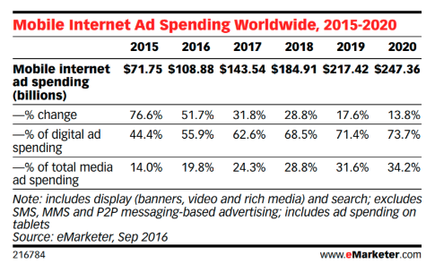 Mobile ad spendings
