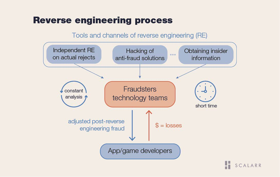 Reverce engineering process