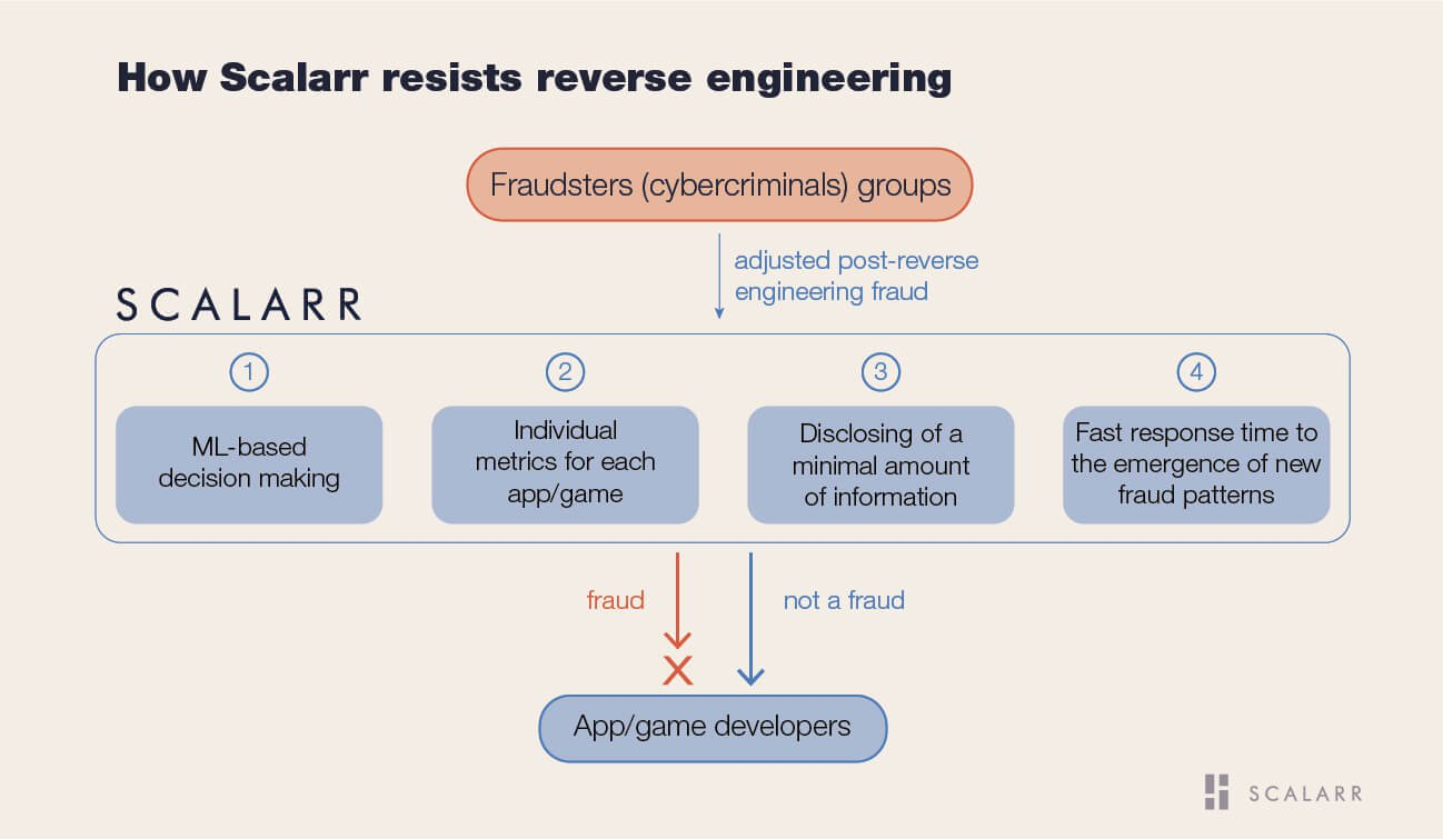 How Scalarr resists reverse engineering