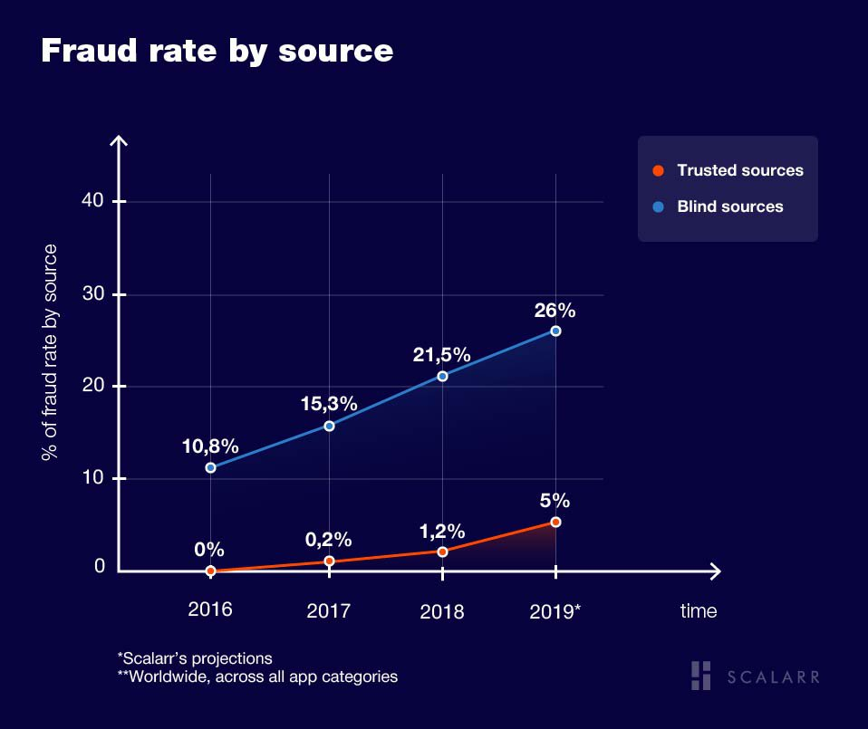 Fraud rate by source
