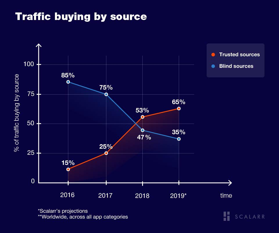 Traffic buying by source